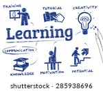 learning. chart with keywords... | Shutterstock .eps vector #285938696