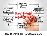 emotional intelligence mind map ... | Shutterstock . vector #288121160