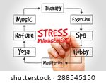 stress management mind map ... | Shutterstock . vector #288545150