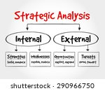 strategic analysis flow chart ... | Shutterstock .eps vector #290966750