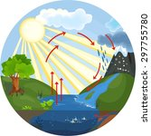 the water cycle | Shutterstock . vector #297755780