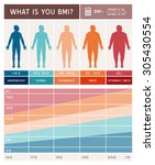 body mass index infographics... | Shutterstock .eps vector #305430554