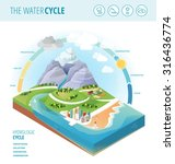 the water cycle diagram showing ... | Shutterstock .eps vector #316436774