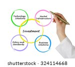 diagram of investment | Shutterstock . vector #324114668