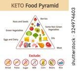 keto food pyramid chart.... | Shutterstock .eps vector #324974603