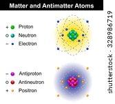 matter and antimatter atom...   Shutterstock .eps vector #328986719