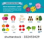 food fighting cancer.... | Shutterstock .eps vector #332453429