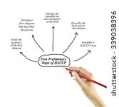 Small photo of Woman hand writing element of five preliminary step of HACCP principle concept for used in manufacturing.