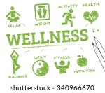 wellness. chart with keywords
