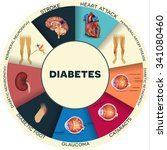 diabetes complications affected ... | Shutterstock .eps vector #341080460