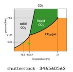 binary phase diagram of co2  ... | Shutterstock . vector #346560563