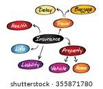insurance mind map  sketch... | Shutterstock . vector #355871780