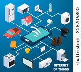 internet of things iot home... | Shutterstock .eps vector #358206800
