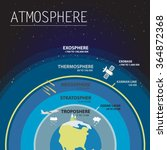 Atmosphere Layers Infographic...