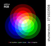 additive rgb color mixing.