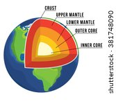 Earth Structure Isolated On...