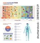 the acidic alkaline diet food... | Shutterstock .eps vector #389809219