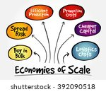 economies of scale mind map... | Shutterstock .eps vector #392090518