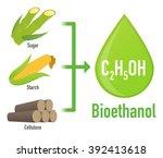 biofuel  biomass ethanol  made... | Shutterstock .eps vector #392413618