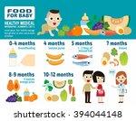 food for baby. banner header...   Shutterstock .eps vector #394044148