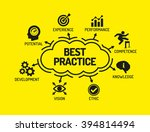 best practice. chart with...