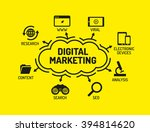 digital marketing. chart with
