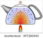 convective heat transfer ... | Shutterstock .eps vector #397283443