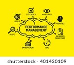 performance management. chart... | Shutterstock .eps vector #401430109