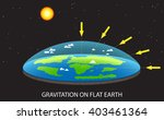 gravitation on flat planet... | Shutterstock .eps vector #403461364