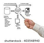 Small photo of Diagram of ACCOUNT RECEIVABLE SYSTEM