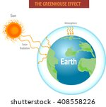 greenhouse effect and global...   Shutterstock .eps vector #408558226