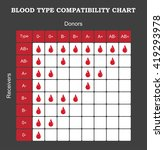 blood type compatibility chart | Shutterstock .eps vector #419293978