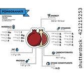 pomegranate   nutritional... | Shutterstock .eps vector #421215253