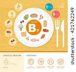 vitamin b7 nutrition... | Shutterstock .eps vector #421762249