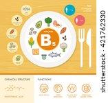 vitamin b5 nutrition... | Shutterstock .eps vector #421762330