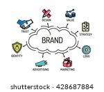 brand. chart with keywords and... | Shutterstock .eps vector #428687884