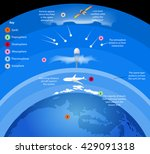 atmosphere layers of gases... | Shutterstock .eps vector #429091318