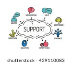 support. chart with keywords... | Shutterstock .eps vector #429110083