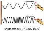 properties of wave cycles | Shutterstock .eps vector #432021079
