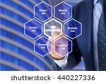 risk management framework... | Shutterstock . vector #440227336