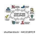 start up and development chart... | Shutterstock .eps vector #441318919