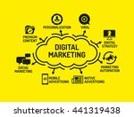 digital marketign chart with...