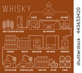 whiskey production process... | Shutterstock .eps vector #443653420