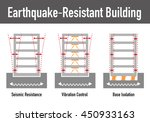 earthquake resistant structure... | Shutterstock .eps vector #450933163