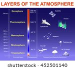 layers of the atmosphere ... | Shutterstock .eps vector #452501140
