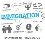 immigration. chart with keyword ... | Shutterstock .eps vector #452860738
