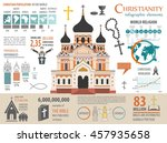 Christianity Infographic....