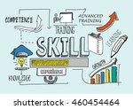 skill concept | Shutterstock .eps vector #460454464
