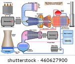 gas turbine combined cycle. ... | Shutterstock .eps vector #460627900
