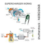 Supercharger Is An Air...